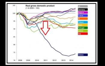 Η πορεία του Ελληνικού ΑΕΠ από το 2008-2014!