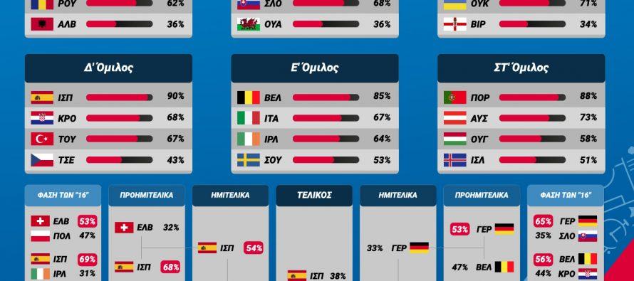 EURO 2016: Πρεμιέρα στα γήπεδα της Γαλλίας