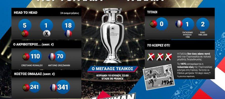 Euro 2016: Το Ιnfographic του μεγάλου τελικού!