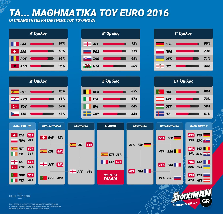 stoiximan-euro2016groups-infographic-01 [1713414]