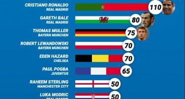 Οι ακριβότεροι αστέρες του Εuro 2016 (Ιnfographic)